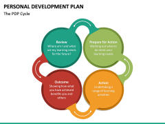 Personal Development Plan PPT Slide 27