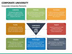 Corporate University PPT Slide 20