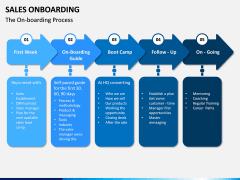 Sales Onboarding PPT Slide 3