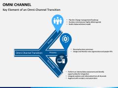 Omni Channel PPT Slide 11