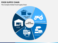 Food Supply Chain PPT slide 2