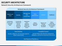 Security Architecture PPT Slide 5