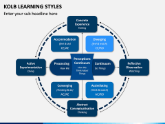 Kolb Learning Styles PPT Slide 4