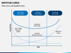 Bathtub Curve PPT Slide 3