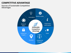 Competitive Advantage PPT Slide 17