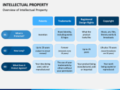 Intellectual Property PPT Slide 5