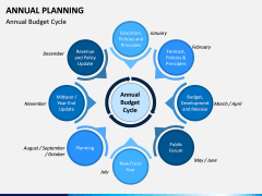 Annual Planning PPT Slide 10