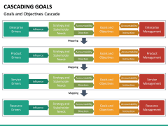 Cascading Goals PPT Slide 12
