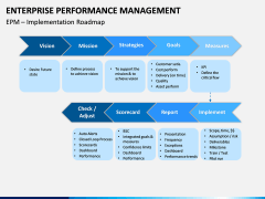 Enterprise Performance Management PPT slide 5