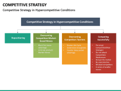 Competitive Strategy PPT Slide 19