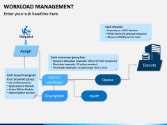 Workload Management PPT Slide 4