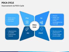 PDCA Cycle PPT Slide 6