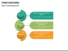 Team Coaching PPT slide 28