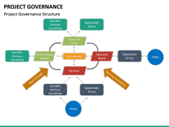 Project Governance PPT slide 20