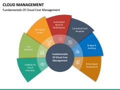 Cloud Management PPT Slide 22