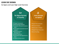Lean Six Sigma PPT Slide 22