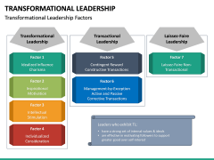 Transformational Leadership PPT Slide 23