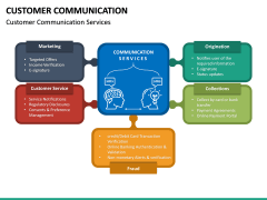 Customer Communication PPT Slide 27