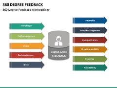 360 Degree Feedback PPT Slide 29