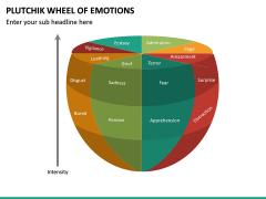 Plutchik Wheel of Emotions PPT Slide 14