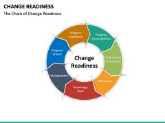 Change Readiness PPT Slide 21
