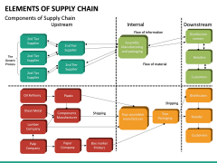 Elements of Supply Chain PPT Slide 18