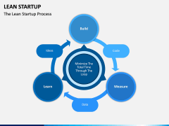 Lean Startup PPT Slide 6