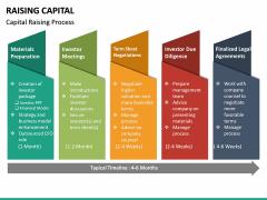Raising Capital PPT Slide 21