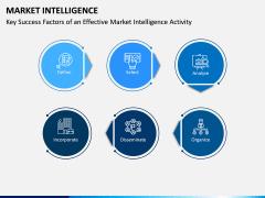 Market Intelligence PPT Slide 7