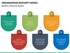 Organization Maturity Model PPT Slide 24
