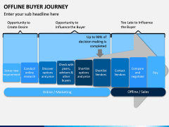 Offline Buyer Journey PPT Slide 1