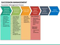 Succession Management PPT Slide 22
