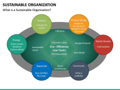 Sustainable Organization PPT Slide 16