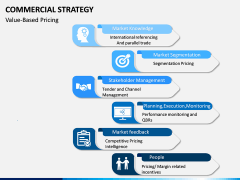 Commercial strategy PPT slide 11