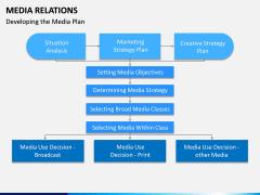 Media Relations PPT Slide 12