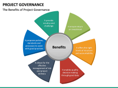 Project Governance PPT slide 28