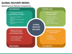 Global Delivery Model PPT Slide 17