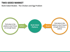 Two-Sided Market PPT Slide 24