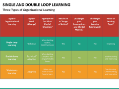 Single and Double Loop Learning PPT Slide 26