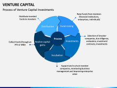 Venture Capital PPT Slide 2