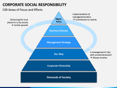 Corporate Social Responsibility (CSR) PPT Slide 13