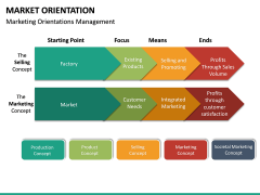 Market Orientation PPT slide 22