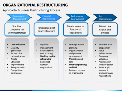 Organizational Restructuring PPT Slide 5