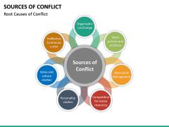 Sources of Conflict PPT Slide 13