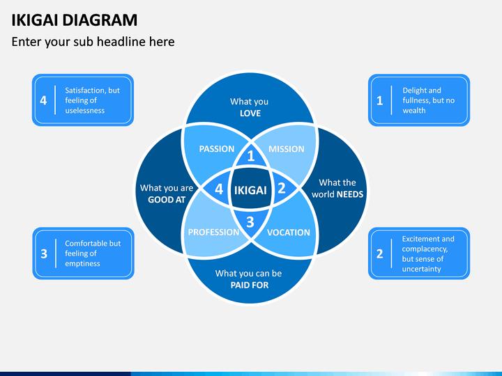 Ikigai How To Use An Ikigai Circle Diagram