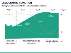Demographic Transition PPT Slide 23