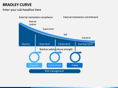 Bradley Curve PPT Slide 5