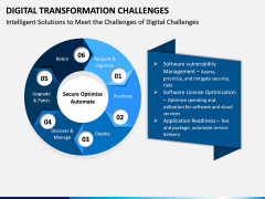 Digital Transformation Challenges PPT Slide 2