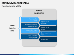 Minimum Marketable PPT Slide 7