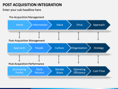 Post Acquisition Integration PPT Slide 13
